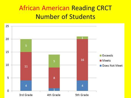 African American Reading CRCT Number of Students.