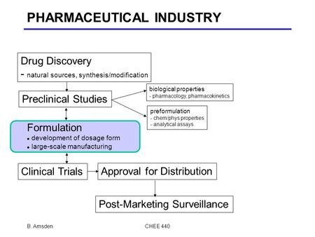 PHARMACEUTICAL INDUSTRY Drug Discovery - natural sources, synthesis/modification Preclinical Studies biological properties - pharmacology, pharmacokinetics.