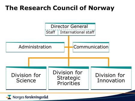 The Research Council of Norway AdministrationCommunication Division for Science Division for Innovation Division for Strategic Priorities Director General.