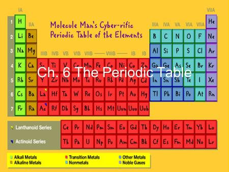 Ch. 6 The Periodic Table Mendeleev's Periodic Table Elements in the periodic table are arranged by repeating properties Arranged in order by increasing.