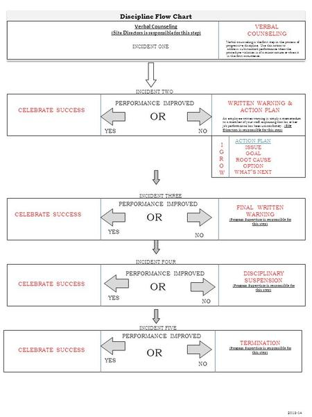 Corrective action tommie kennedy august 22 ppt download discipline flow chart verbal counseling site directors is responsible for this step performance improved altavistaventures Images