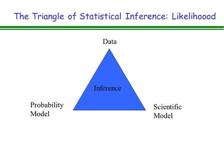 The Triangle of Statistical Inference: Likelihoood Data Scientific Model Probability Model Inference.