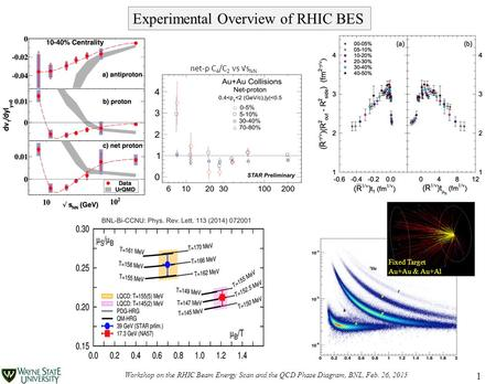 Click to edit Master subtitle style Workshop on the RHIC Beam Energy Scan and the QCD Phase Diagram, BNL, Feb. 26, 2015 1 Experimental Overview of RHIC.