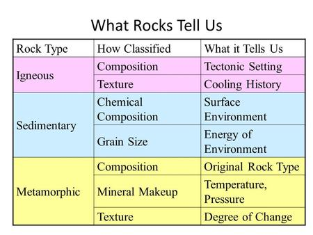 What Rocks Tell Us Rock TypeHow ClassifiedWhat it Tells Us Igneous CompositionTectonic Setting TextureCooling History Sedimentary Chemical Composition.