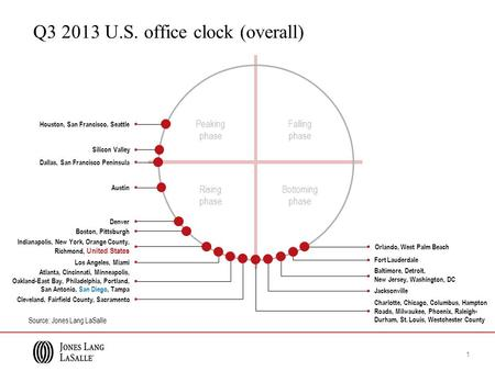 Peaking phase Falling phase Rising phase Bottoming phase Q3 2013 U.S. office clock (overall) Source: Jones Lang LaSalle Los Angeles, Miami Dallas, San.