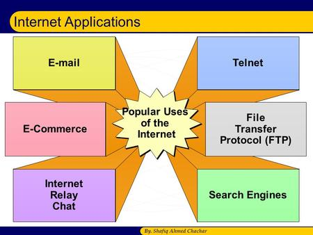By. Shafiq Ahmed Chachar Internet Applications E-mail Internet Relay Chat Telnet Search Engines E-Commerce File Transfer Protocol (FTP) Popular Uses of.