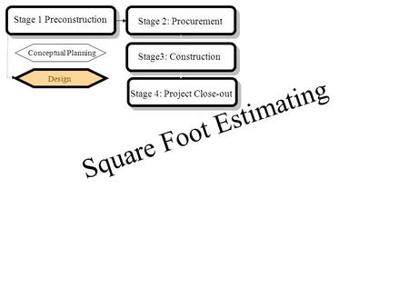 Design Stage 1 Preconstruction Stage 2: Procurement Conceptual Planning Stage3: Construction Stage 4: Project Close-out Square Foot Estimating.