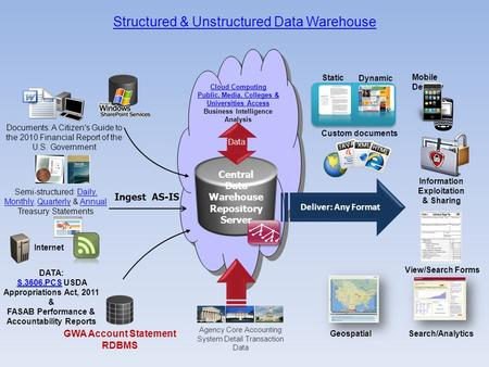 Structured & Unstructured Data Warehouse GWA Account Statement RDBMS Documents: A Citizen's Guide to the 2010 Financial Report of the U.S. Government Semi-structured: