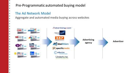 Pre-Programmatic automated buying model The Ad Network Model Aggregate and automated media buying across websites AD Advertising agency Advertiser.