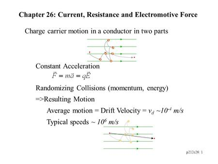 P212c26: 1 Charge carrier motion in a conductor in two parts Constant Acceleration Randomizing Collisions (momentum, energy) =>Resulting Motion Average.