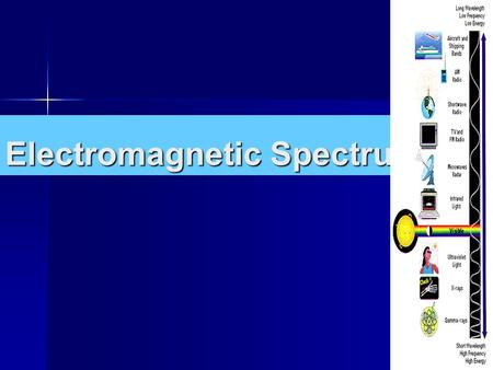 Electromagnetic Spectrum. Light is a wave that we can see. Light is a wave that we can see. –Carries heat and warmth – Has color –Travels 300,000,000.