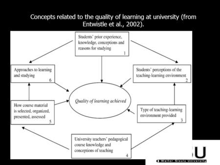 Concepts related to the quality of learning at university (from Entwistle et al., 2002).