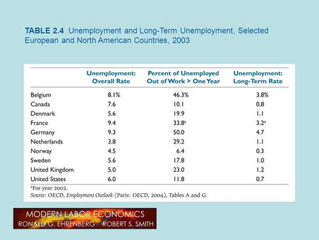 TABLE 2.4 Unemployment and Long-Term Unemployment, Selected European and North American Countries, 2003.