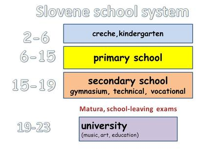 gymnasium, technical, vocational Matura, school-leaving exams