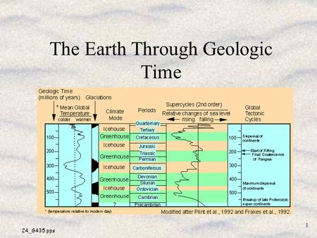 24_G435.pps 1 The Earth Through Geologic Time. 24_G435.pps 2 Is the Present ALWAYS the Key to the Past? Uniformitarianism –processes (physical, chemical,