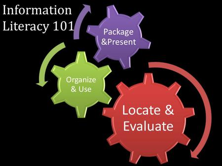Locate & Evaluate Organize & Use Package &Present Information Literacy 101.