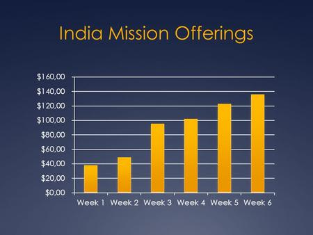 India Mission Offerings
