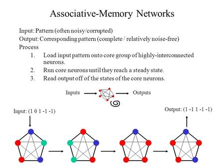 Associative-Memory Networks Input: Pattern (often noisy/corrupted) Output: Corresponding pattern (complete / relatively noise-free) Process 1.Load input.