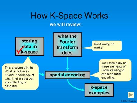 storing data in k-space what the Fourier transform does spatial encoding k-space examples we will review:  How K-Space Works This is covered in the What.