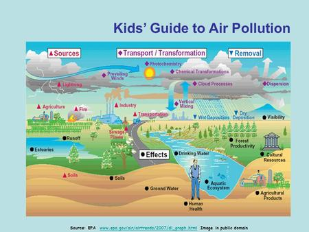 Kids' Guide to Air Pollution Source: EPA www.epa.gov/air/airtrends/2007/dl_graph.html Image in public domainwww.epa.gov/air/airtrends/2007/dl_graph.html.