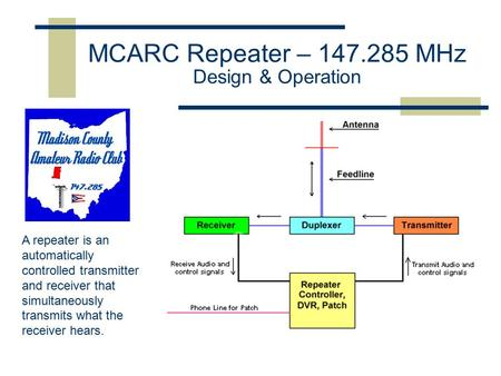MCARC Repeater – 147.285 MHz Design & Operation A repeater is an automatically controlled transmitter and receiver that simultaneously transmits what the.
