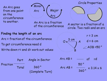 Circle Properties An Arc is a fraction of the circumference A sector is a fraction of a circle. Two radii and an arc A B O 3 cm r = 3 cm d = 6 cm Arc AB.