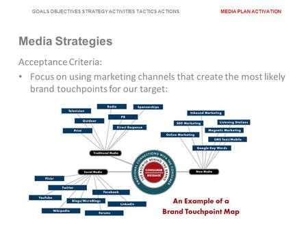 GOALS OBJECTIVES STRATEGY ACTIVITIES TACTICS ACTIONS MEDIA PLAN ACTIVATION Media Strategies Acceptance Criteria: Focus on using marketing channels that.