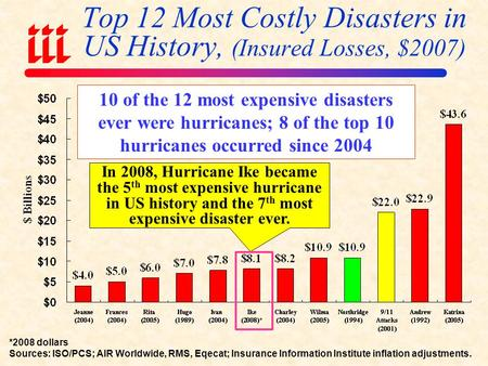 Top 12 Most Costly Disasters in US History, (Insured Losses, $2007) *2008 dollars Sources: ISO/PCS; AIR Worldwide, RMS, Eqecat; Insurance Information.