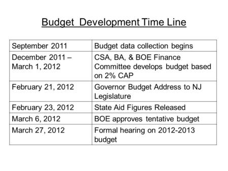 Budget Development Time Line September 2011Budget data collection begins December 2011 – March 1, 2012 CSA, BA, & BOE Finance Committee develops budget.