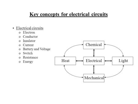 Key concepts for electrical circuits Electrical circuits oElectron oConductor oInsulator oCurrent oBattery and Voltage oSwitch oResistance oEnergy Electrical.
