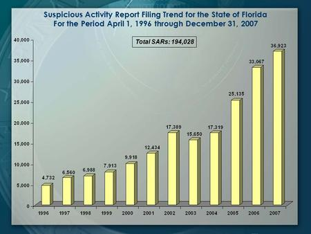 Suspicious Activity Report Filing Trend for the State of Florida For the Period April 1, 1996 through December 31, 2007 Total SARs: 194,028.