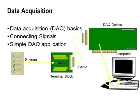 Data Acquisition Data acquisition (DAQ) basics Connecting Signals Simple DAQ application Computer DAQ Device Terminal Block Cable Sensors.