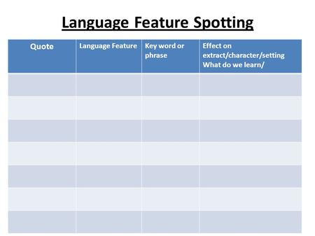 Language Feature Spotting Quote Language FeatureKey word or phrase Effect on extract/character/setting What do we learn/