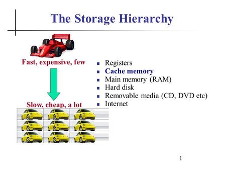 1 The Storage Hierarchy Registers Cache memory Main memory (RAM) Hard disk Removable media (CD, DVD etc) Internet Fast, expensive, few Slow, cheap, a lot.