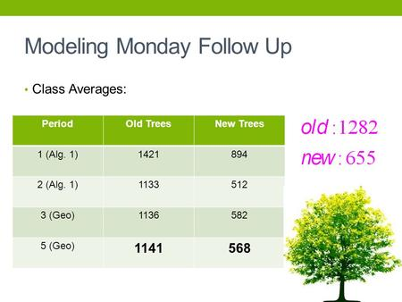 Modeling Monday Follow Up Class Averages: PeriodOld TreesNew Trees 1 (Alg. 1)1421894 2 (Alg. 1)1133512 3 (Geo)1136582 5 (Geo) 1141568.