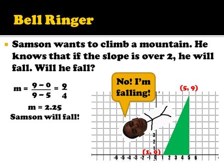  Samson wants to climb a mountain. He knows that if the slope is over 2, he will fall. Will he fall? (1, 0) (5, 9) m = 9 – 0 9 – 5 9494 = m = 2.25 Samson.