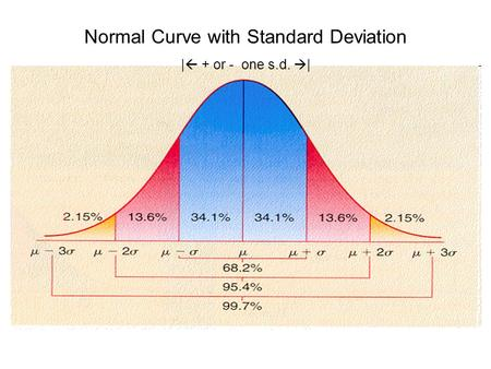 Normal Curve with Standard Deviation |  + or - one s.d.  |
