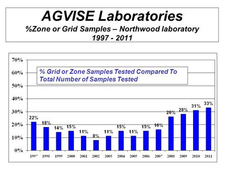 AGVISE Laboratories %Zone or Grid Samples – Northwood laboratory 1997 - 2011 % Grid or Zone Samples Tested Compared To Total Number of Samples Tested.