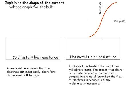 Explaining the shape of the current-voltage graph for the bulb