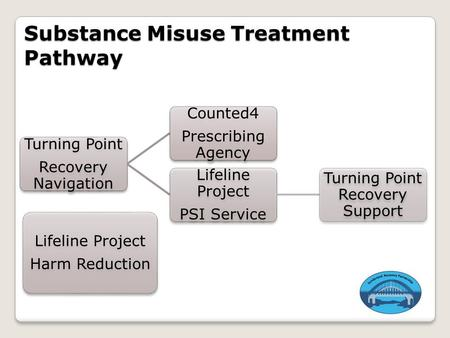 Substance Misuse Treatment Pathway Turning Point Recovery Navigation Counted4 Prescribing Agency Lifeline Project PSI Service Turning Point Recovery Support.