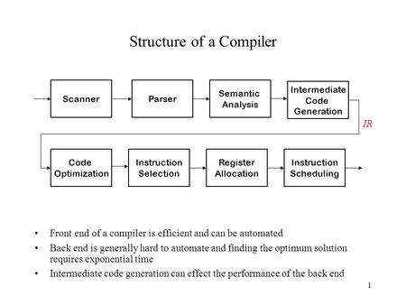 1 Structure of a Compiler Front end of a compiler is efficient and can be automated Back end is generally hard to automate and finding the optimum solution.