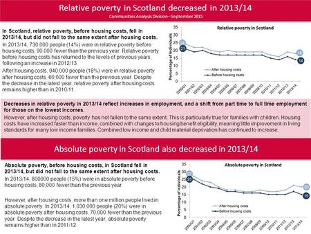 Relative poverty in Scotland decreased in 2013/14 Communities Analysis Division– September 2015 In Scotland, relative poverty, before housing costs, fell.