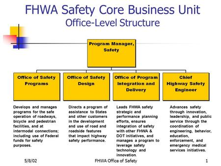 5/8/02FHWA Office of Safety1 FHWA Safety Core Business Unit Office-Level Structure Develops and manages programs for the safe operation of roadways, bicycle.