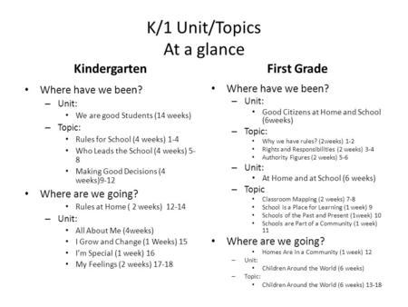 K/1 Unit/Topics At a glance Kindergarten Where have we been? – Unit: We are good Students (14 weeks) – Topic: Rules for School (4 weeks) 1-4 Who Leads.
