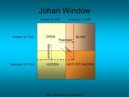 ©Rory Stewart & Associates 2010 Known to ME Known to YOU Unknown to ME Unknown to YOU BLIND HIDDENNOT YET KNOWN Johari Window Feedback Disclosure Insight.