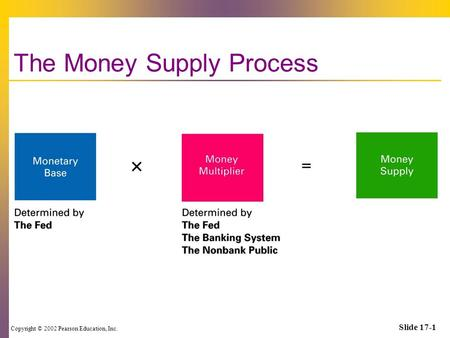 Copyright © 2002 Pearson Education, Inc. Slide 17-1 The Money Supply Process.