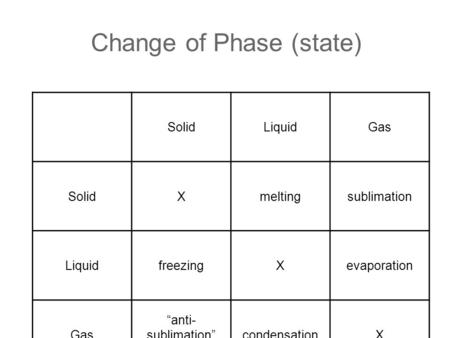 "Change of Phase (state) SolidLiquidGas SolidXmeltingsublimation LiquidfreezingXevaporation Gas ""anti- sublimation"" deposition condensationX."