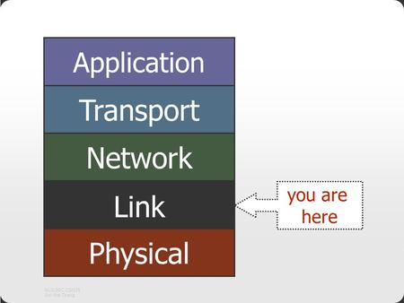 NUS.SOC.CS2105 Ooi Wei Tsang Application Transport Network Link Physical you are here.