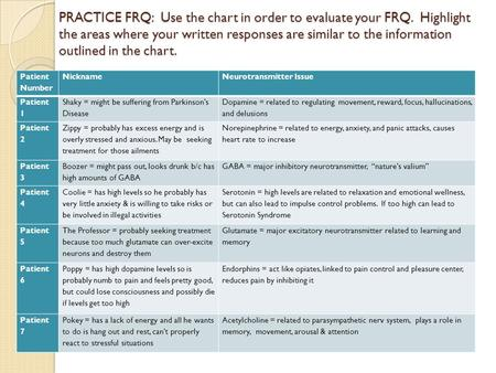 PRACTICE FRQ: Use the chart in order to evaluate your FRQ. Highlight the areas where your written responses are similar to the information outlined in.