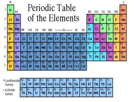 Ppt on periodic table of elements chemical symbols in the strongperiodicstrong strongtable urtaz Gallery